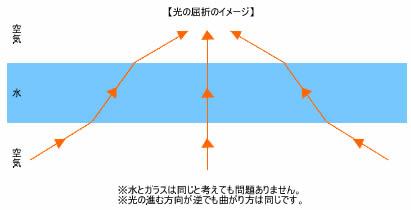 光の屈折|【光・音・力と圧力】...